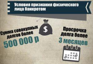 Usloviya bankrotstva grazhdanina